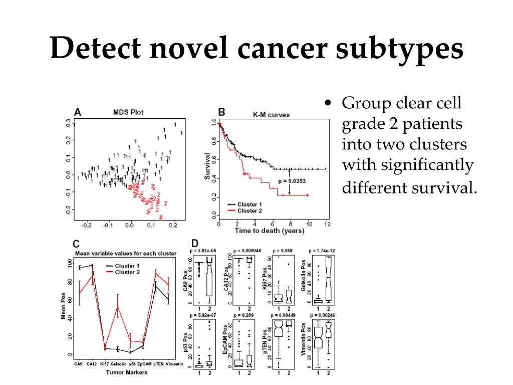 Detect novel cancer subtypes