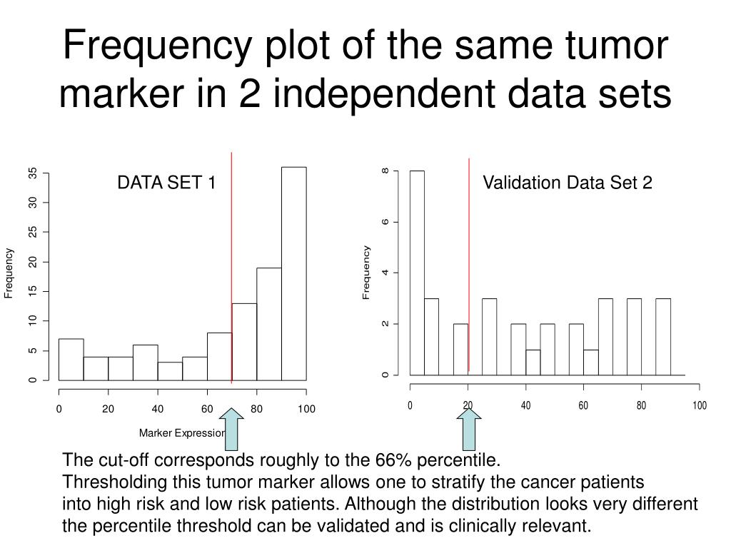 Frequency plot of the same tumor marker in 2 independent data sets