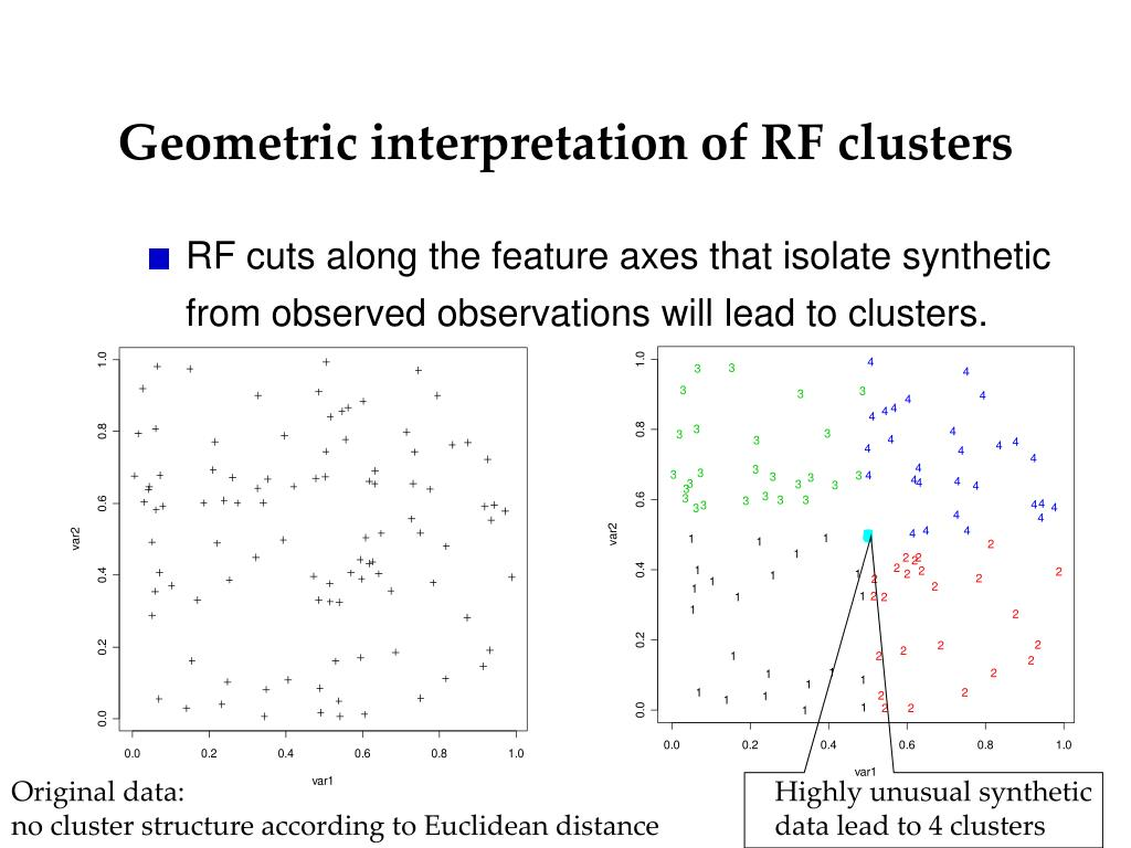 Geometric interpretation of RF clusters