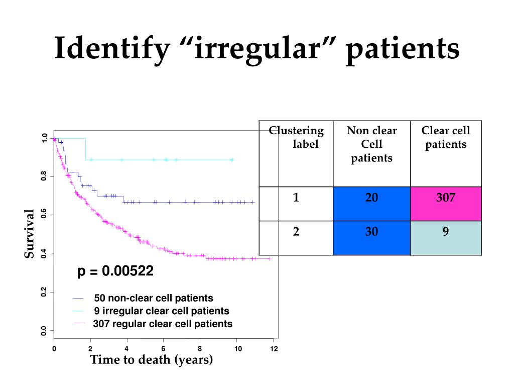 "Identify ""irregular"" patients"