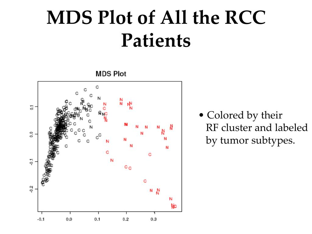 MDS Plot of All the RCC Patients
