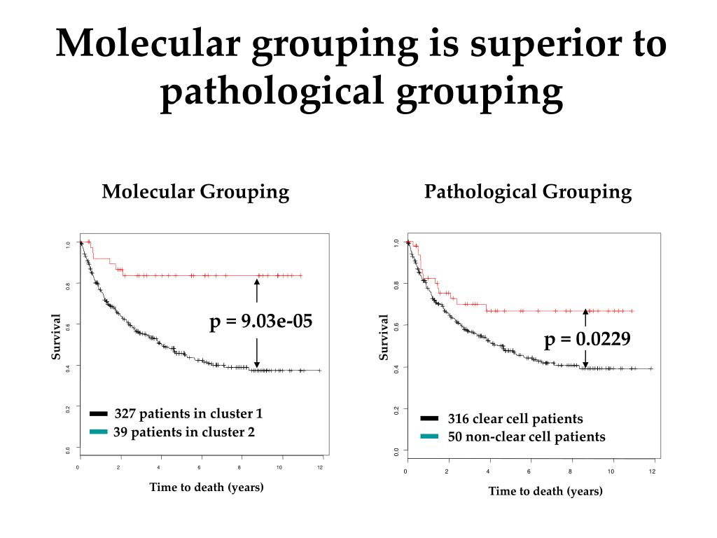 Molecular grouping is superior to pathological grouping