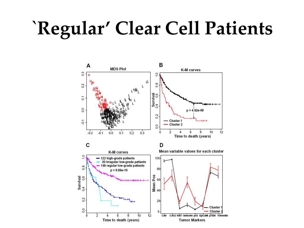 `Regular' Clear Cell Patients