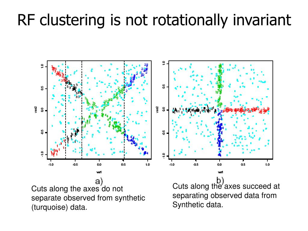 RF clustering is not rotationally invariant