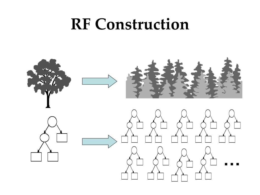 RF Construction