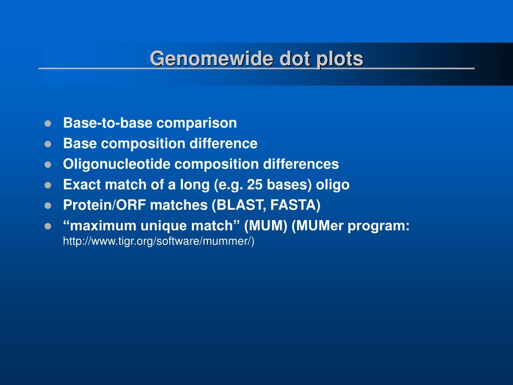 Genomewide dot plots