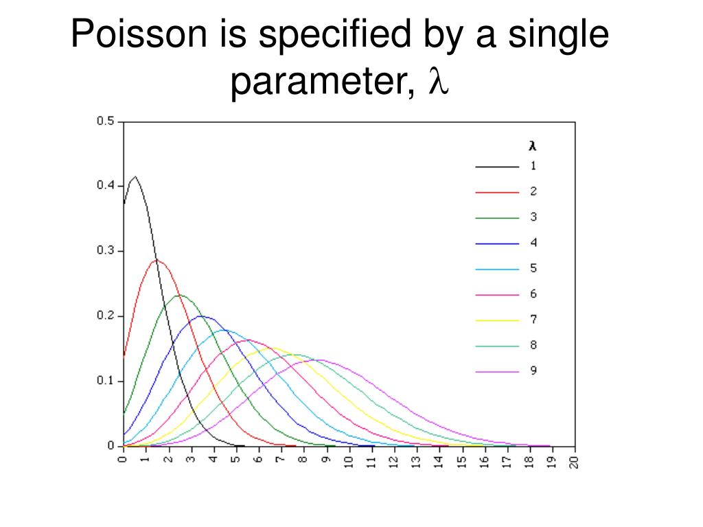 Poisson is specified by a single parameter,