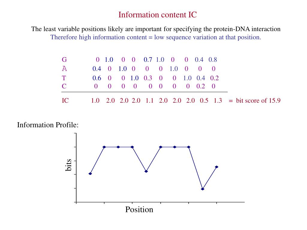 Information content IC