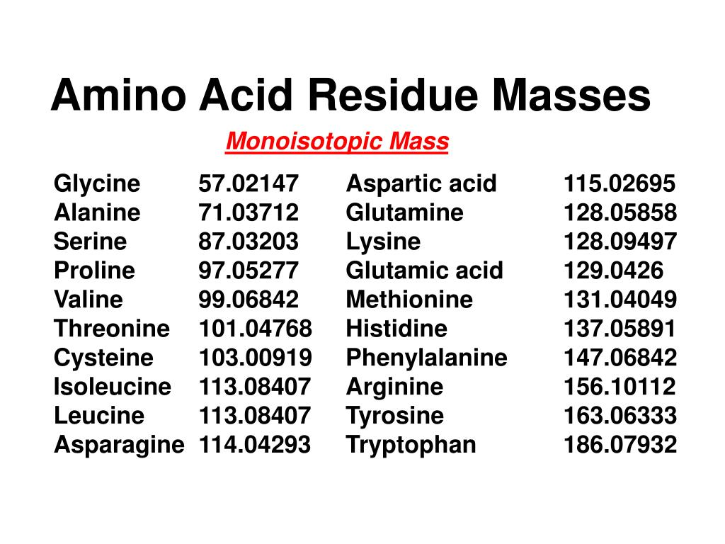 Amino Acid Residue Masses