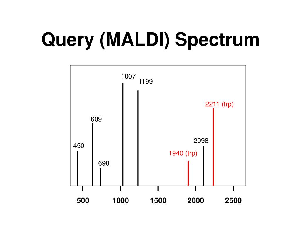 Query (MALDI) Spectrum