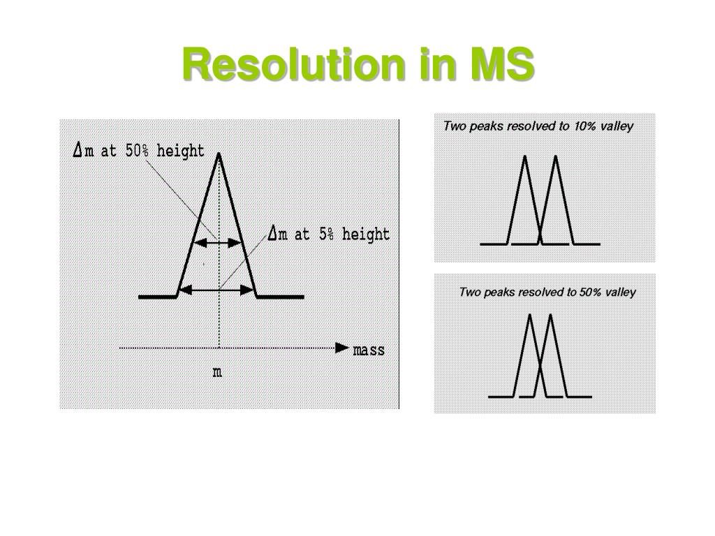 Resolution in MS
