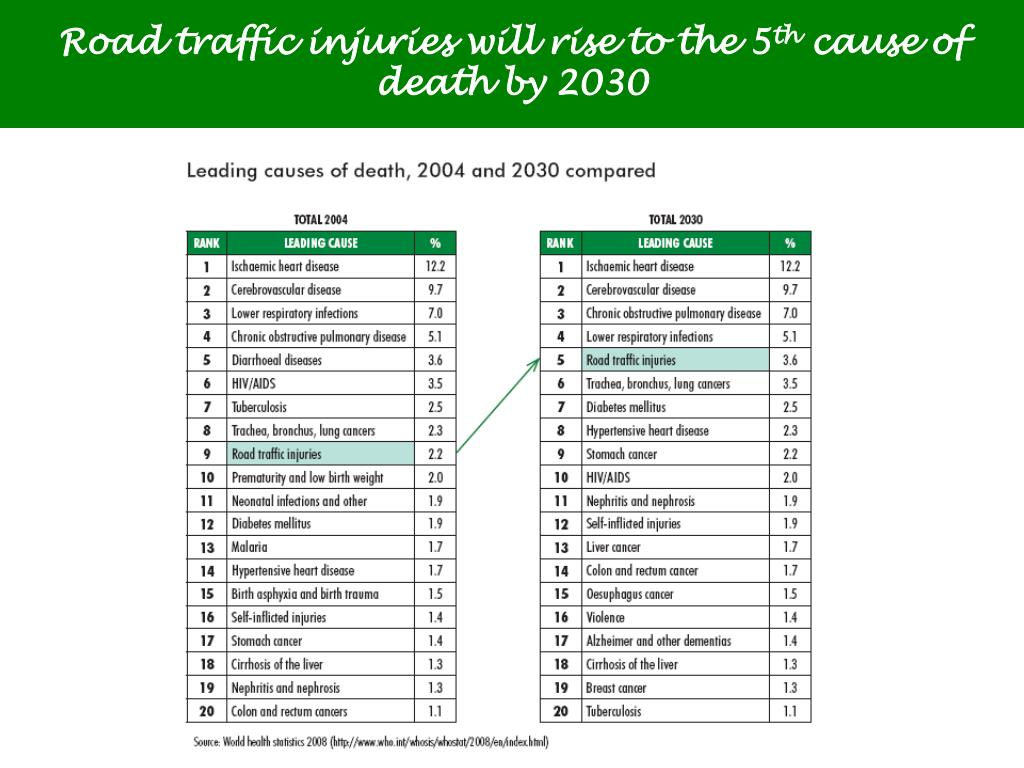 Road traffic injuries will rise to the 5