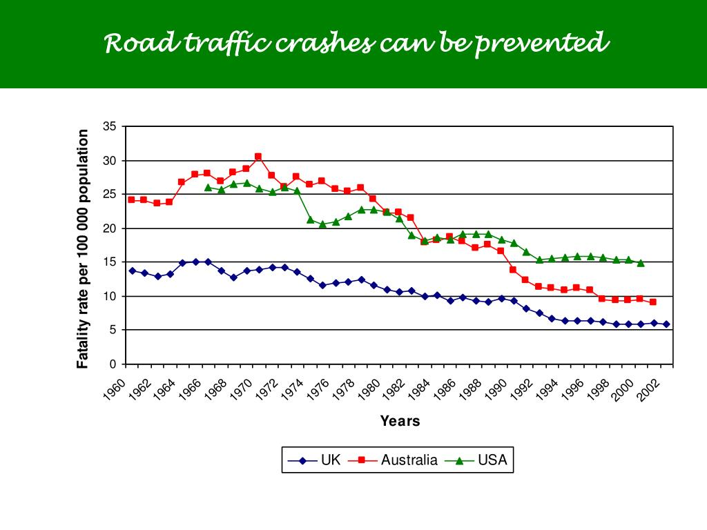 Road traffic crashes can be prevented