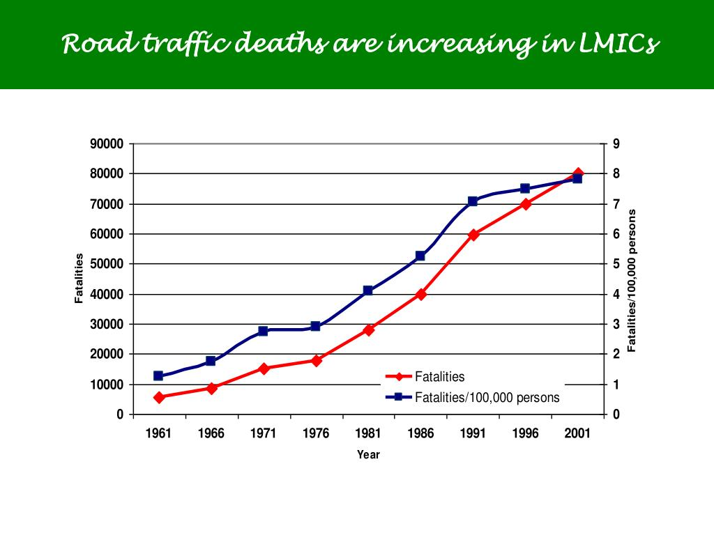 Road traffic deaths are increasing in LMICs