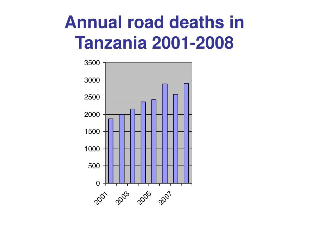Annual road deaths in Tanzania 2001-2008