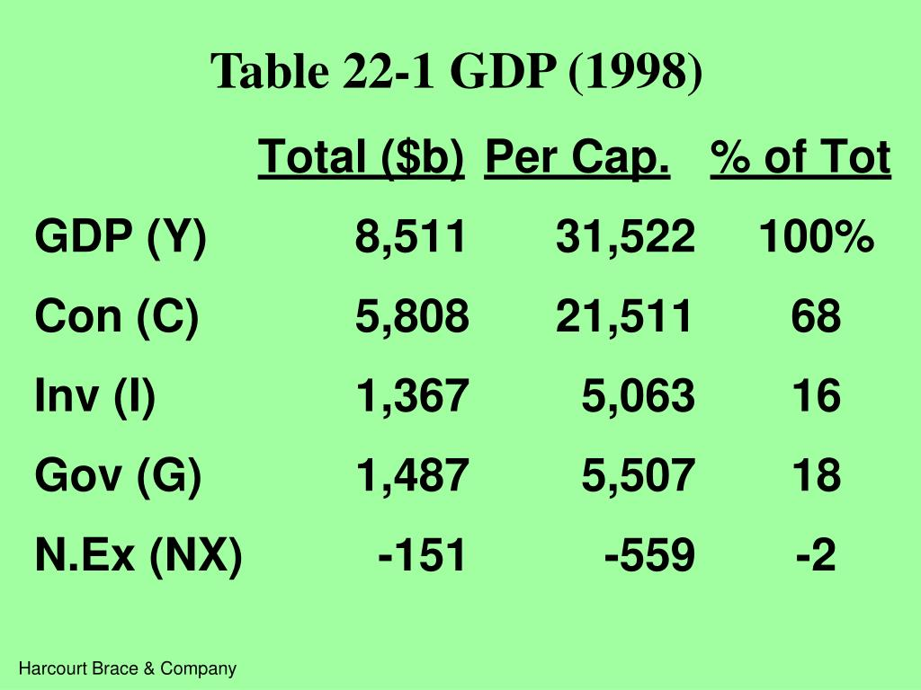 Table 22-1 GDP (1998)