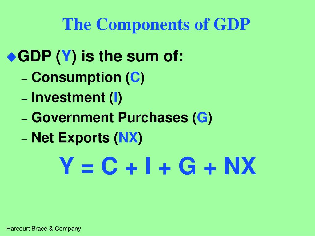 The Components of GDP