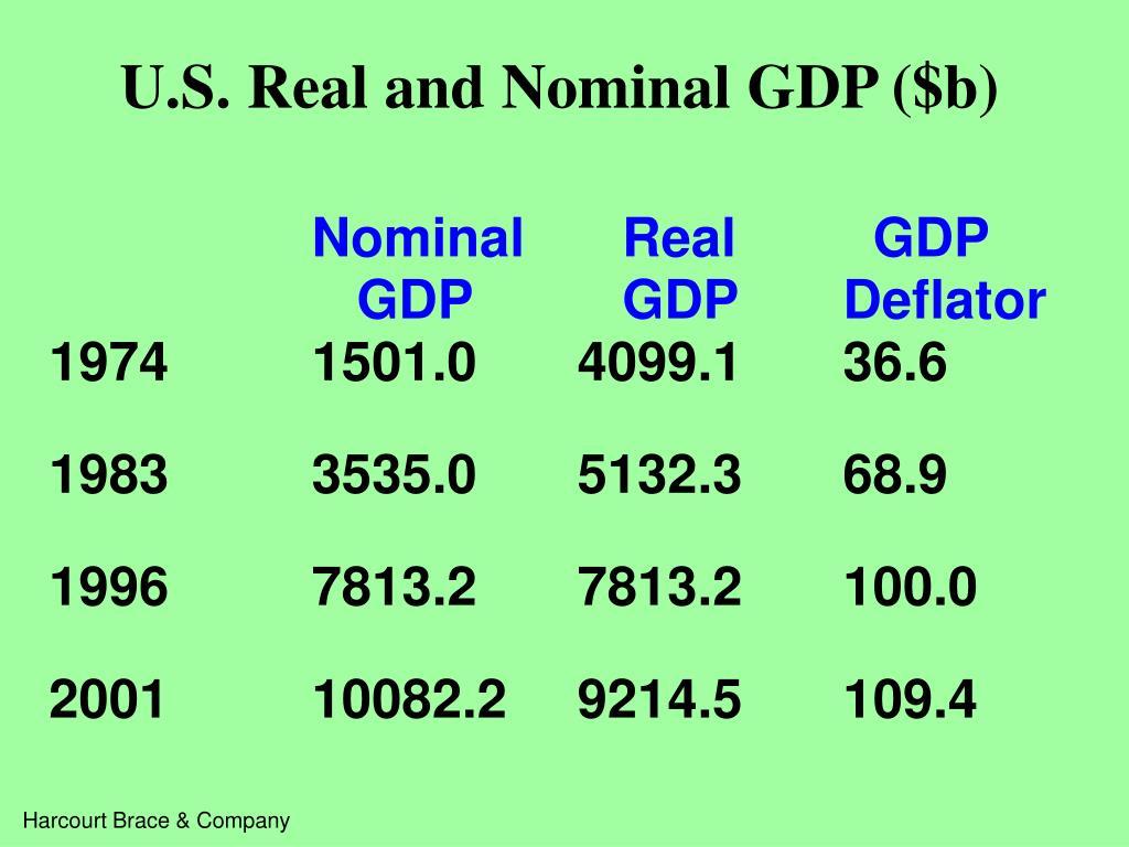 U.S. Real and Nominal GDP ($b)