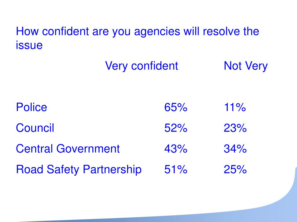 How confident are you agencies will resolve the issue
