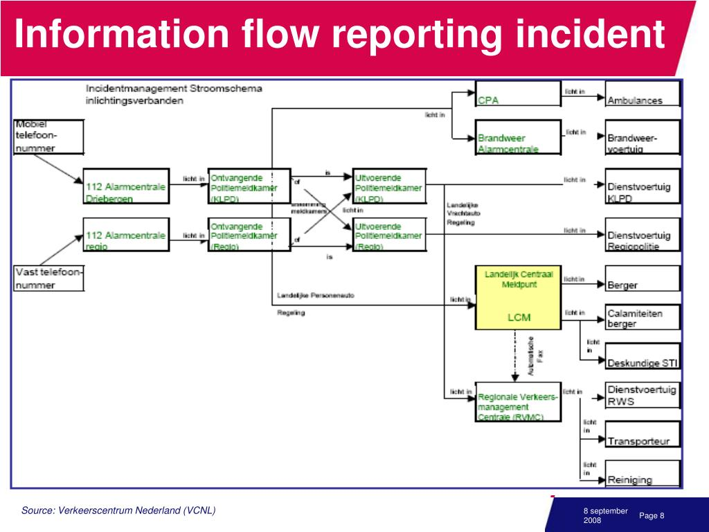 Information flow reporting incident