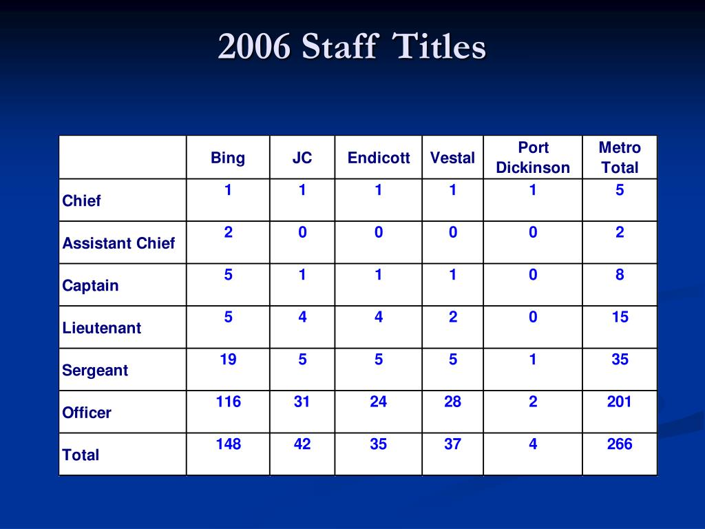 2006 Staff Titles
