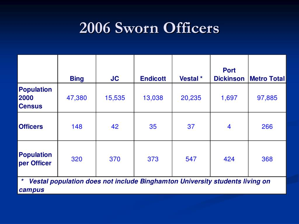 2006 Sworn Officers