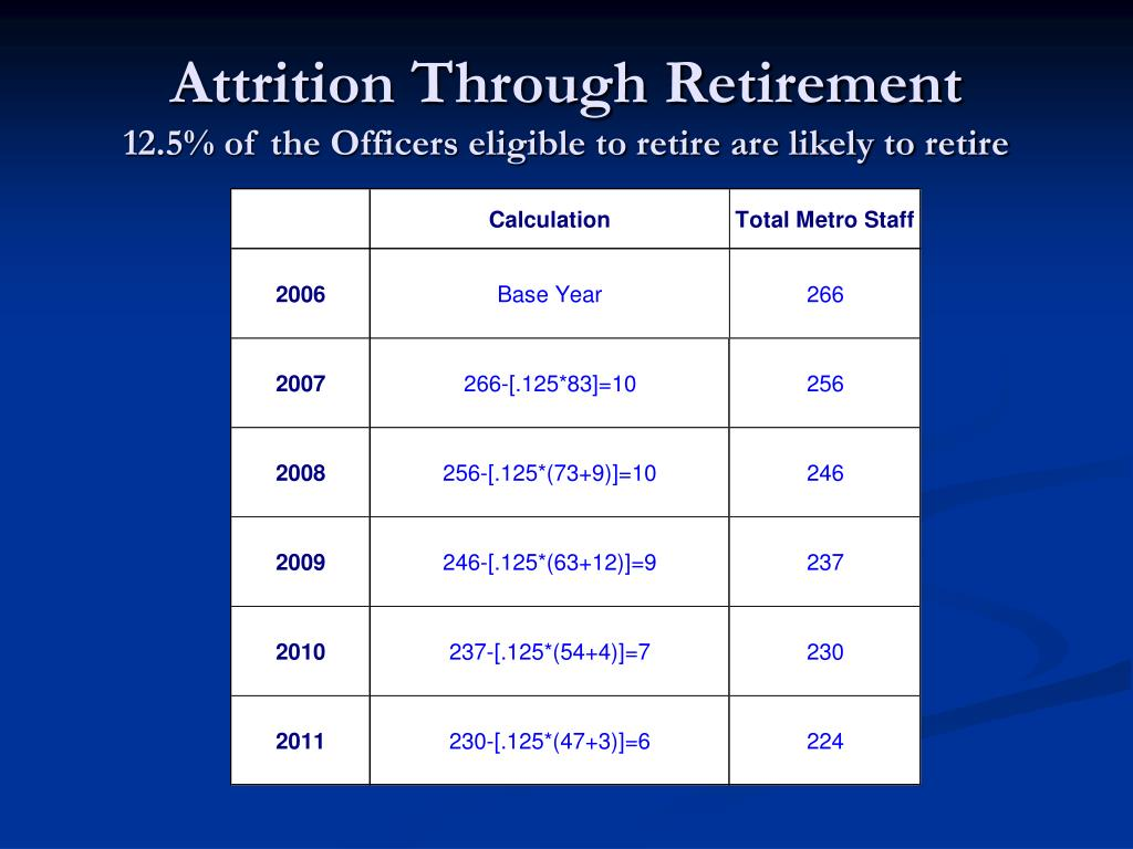 Attrition Through Retirement