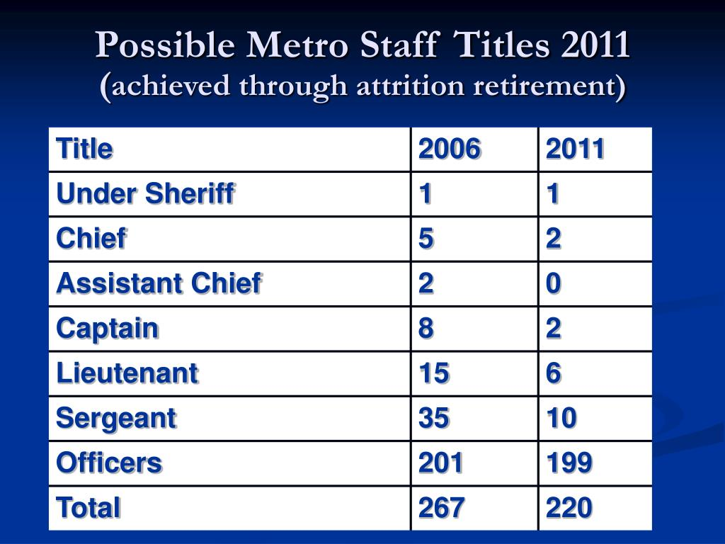 Possible Metro Staff Titles 2011