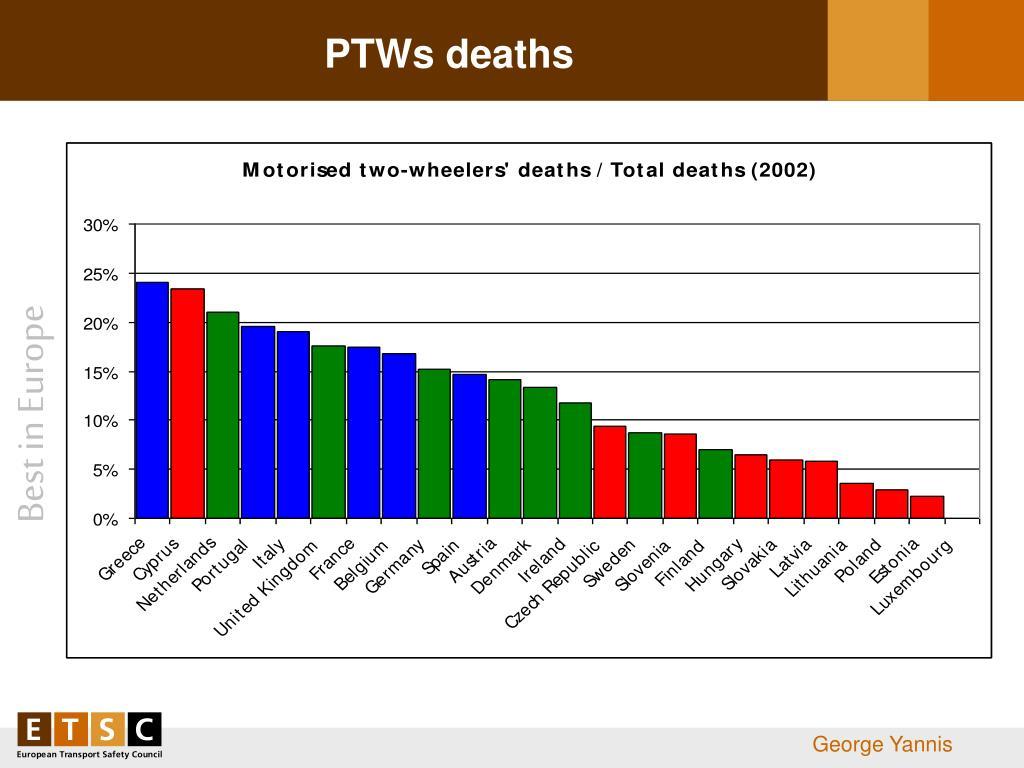 PTWs deaths