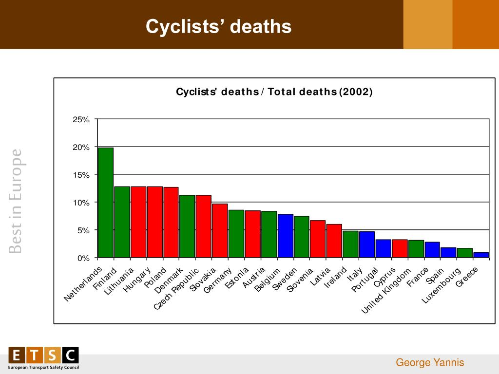 Cyclists' deaths