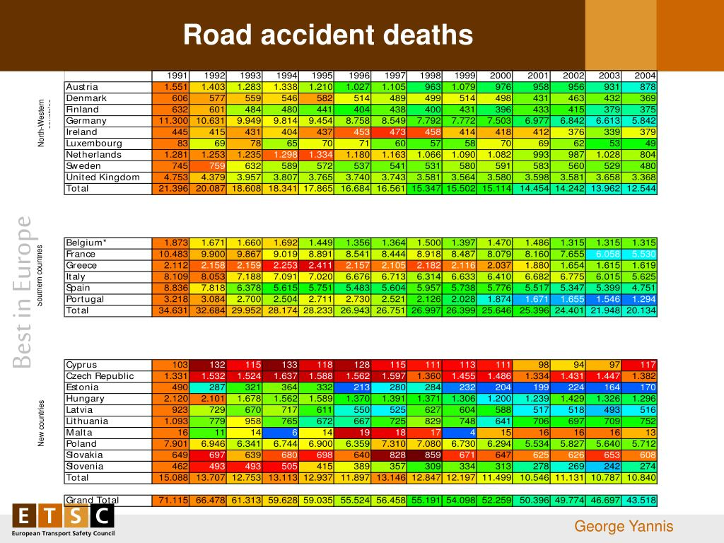 Road accident deaths