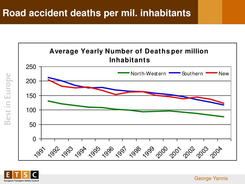 Road accident deaths per mil. inhabitants