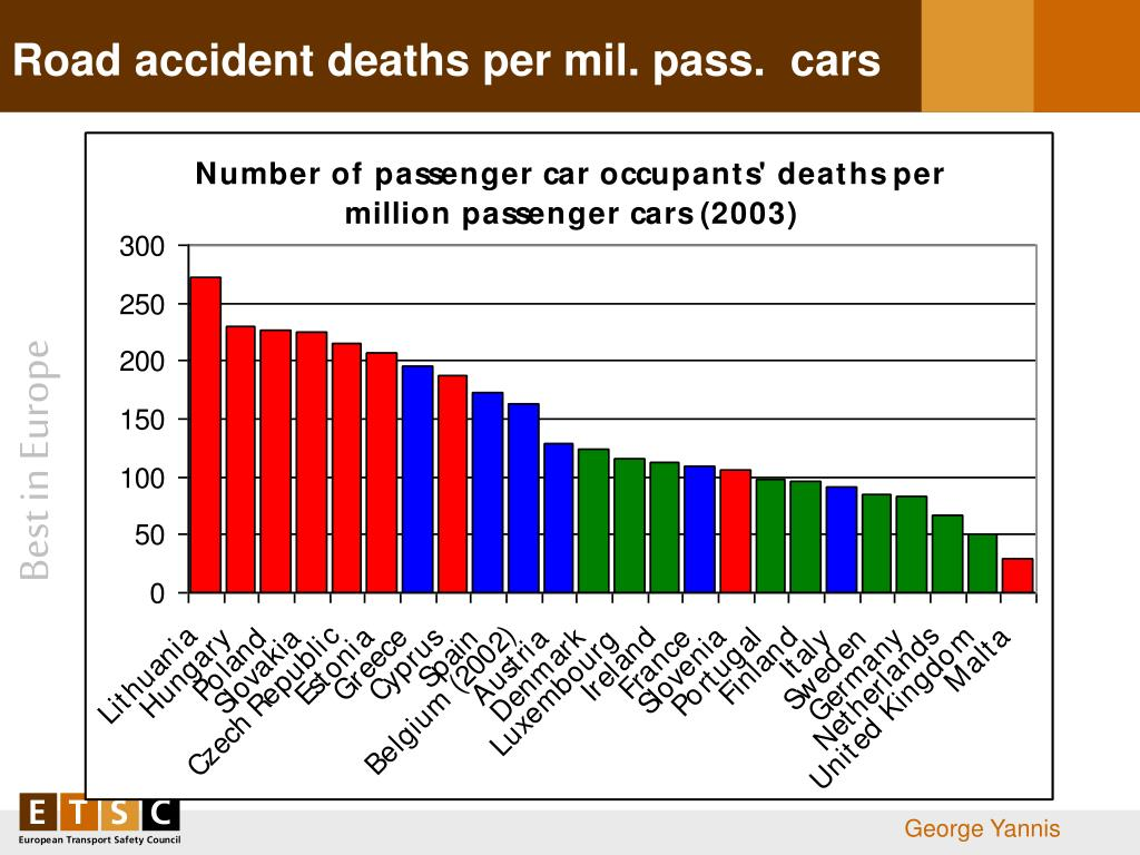 Road accident deaths per mil. pass.  cars