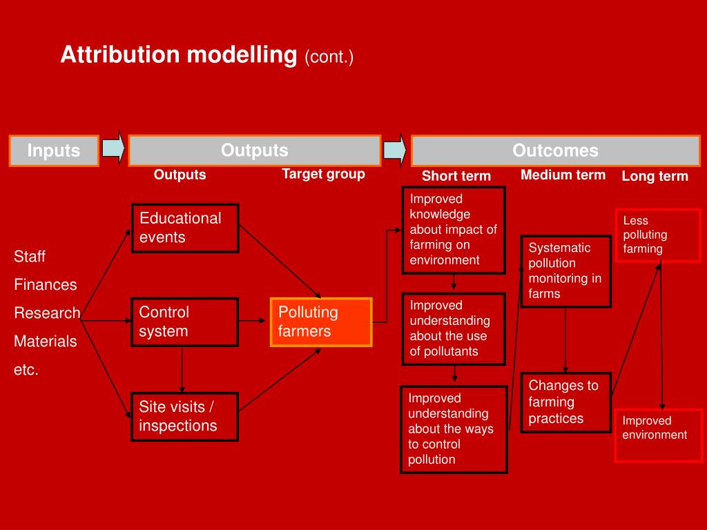 Attribution modelling