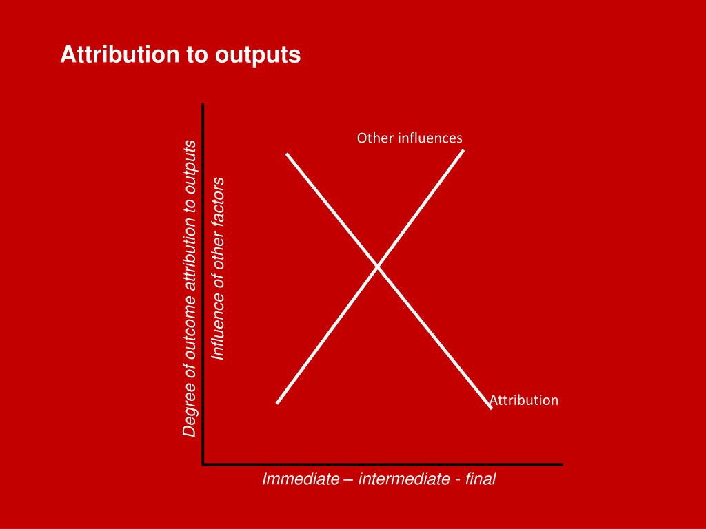 Attribution to outputs