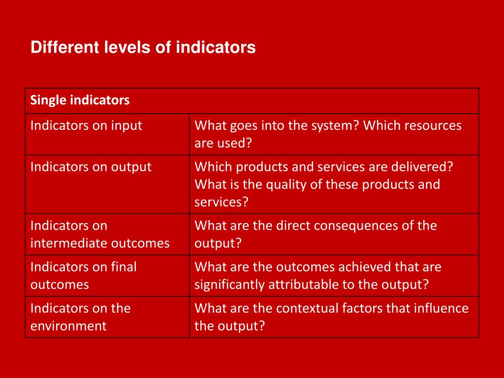 Different levels of indicators