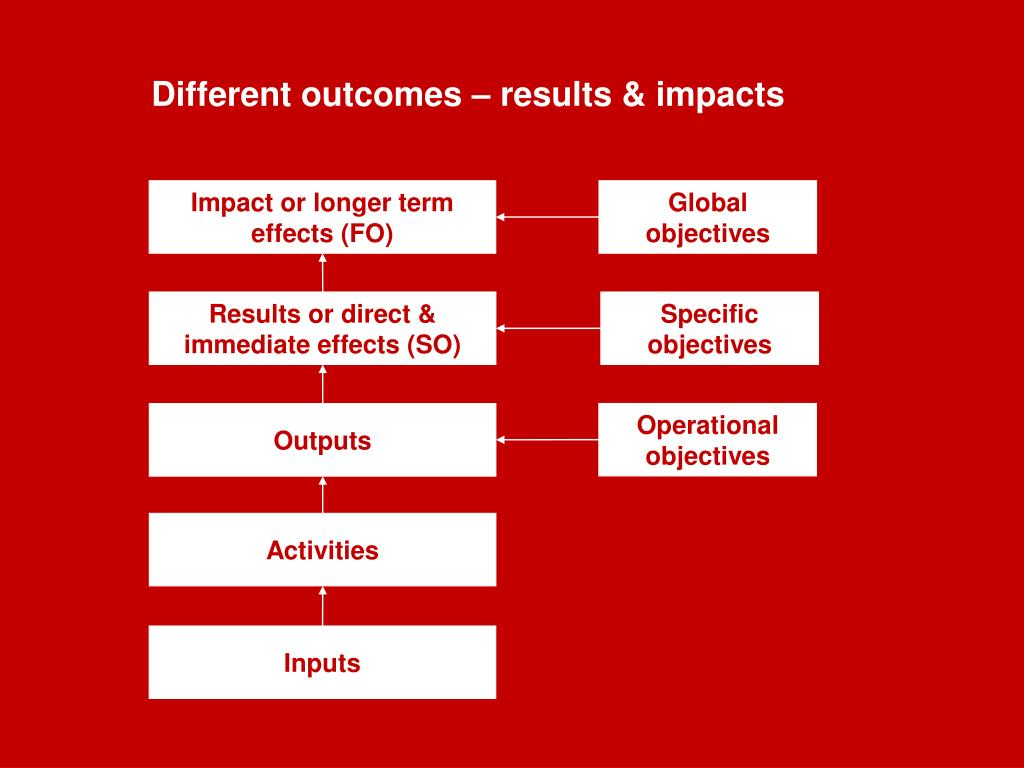 Different outcomes – results & impacts