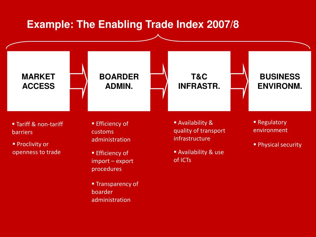 Example: The Enabling Trade Index