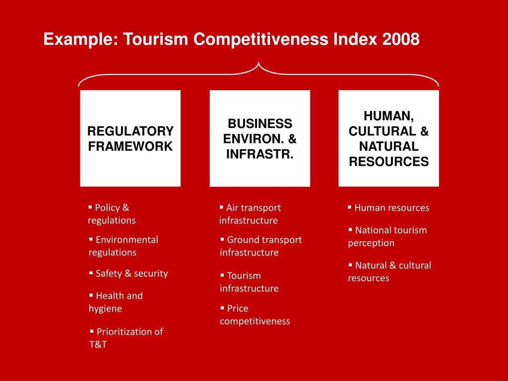 Example: Tourism Competitiveness Index