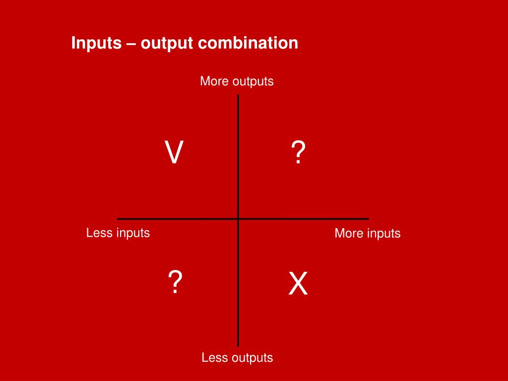 Inputs – output combination