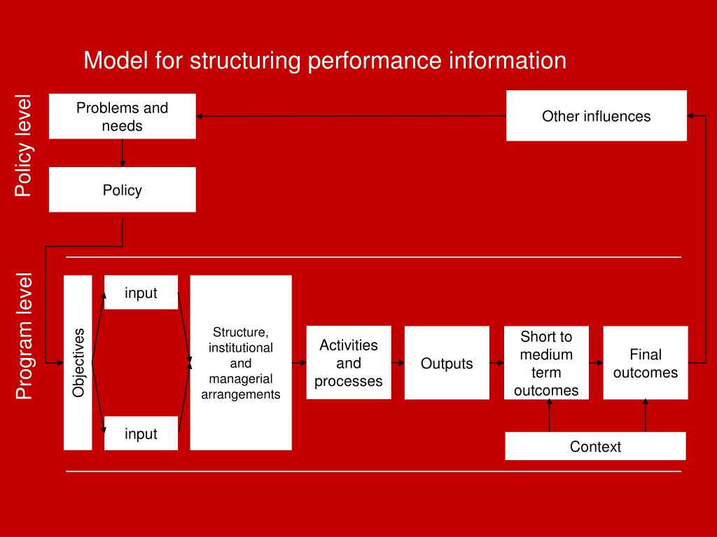 Model for structuring performance information