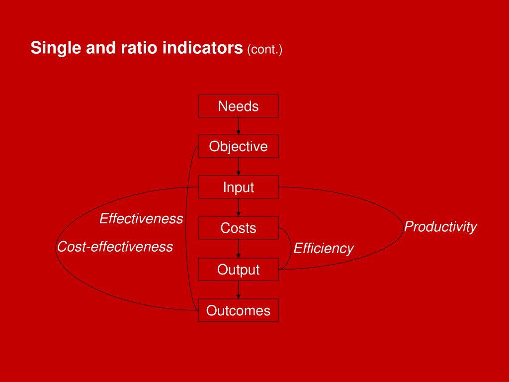 Single and ratio indicators