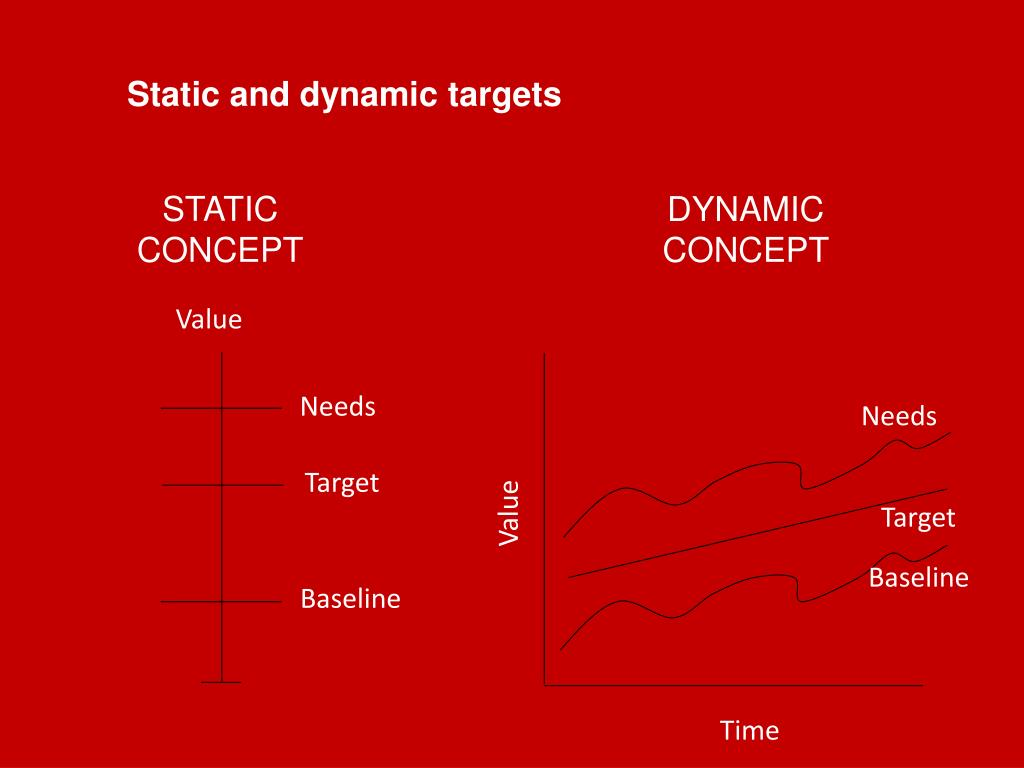 Static and dynamic targets