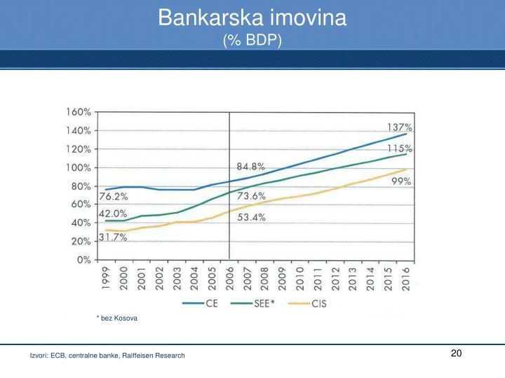 Bankarska imovina