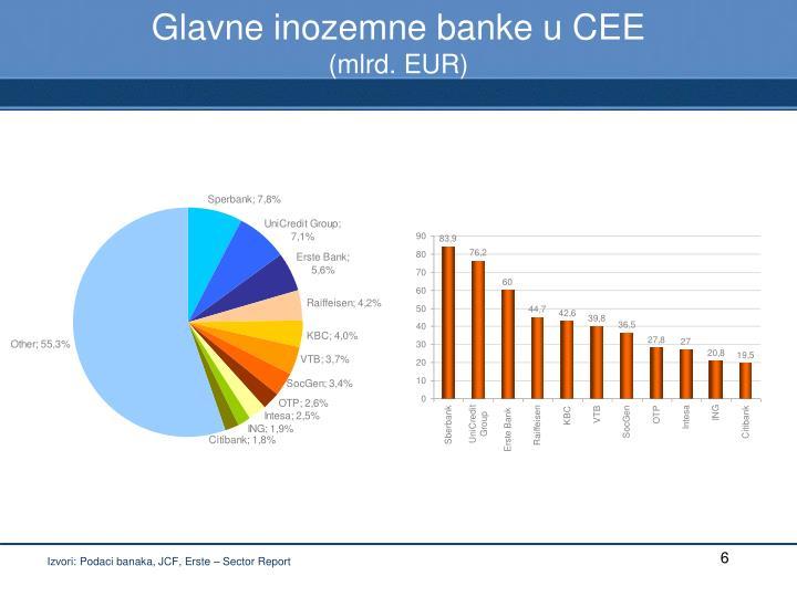 Glavne inozemne banke u CEE