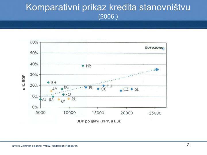 u % BDP