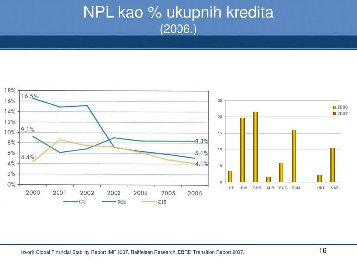 NPL kao % ukupnih kredita