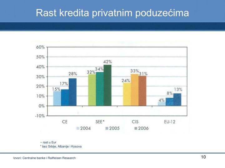 Rast kredita privatnim poduzećima