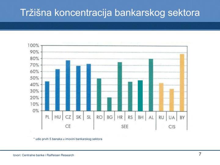Tržišna koncentracija bankarskog sektora