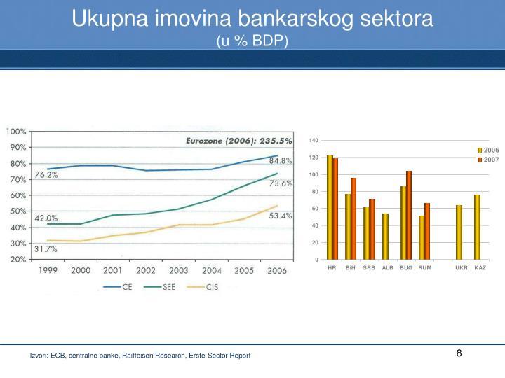 Ukupna imovina bankarskog sektora